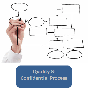 Quality & Confidential Processes